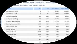 Keyword Research List