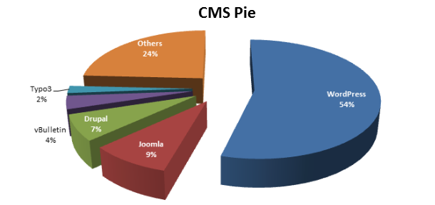 Popularity of CMS types